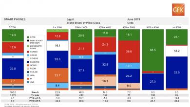 صورة شركةrealmeتحتل المرتبة السابعة محلياً بحصة سوقية بلغت 2.7٪