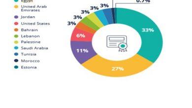"""صورة """"ايتيدا"""": مصر سجلت 37٪ من إجمالي صفقات تكنولوجيا المعلومات بالمنطقة"""