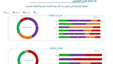 صورة بأسماء المناطق والشركات .. تعرف على تفاصيل جودة خدمات المحمول والانترنت في مصر