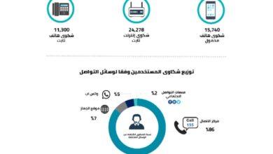 صورة بأسماء الشركات والمناطق .. شكاوى مستخدمي الاتصالات والانترنت في مصر