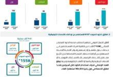 صورة 54 ألف مشترك محمول انتقلوا بأرقامهم لشبكة أخرى خلال 3 أشهر