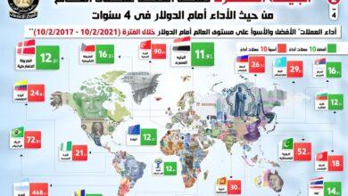 صورة بالإنفوجراف .. أفضل وأسوأ عملات في العالم وتصنيف الجنيه المصري بينها