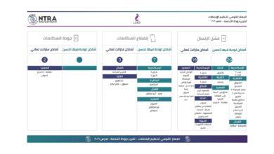 صورة تنظيم الاتصالات : 44 منطقة بمصر تعاني سوء خدمات المحمول والإنترنت مقابل تحسنها في 6 مناطق