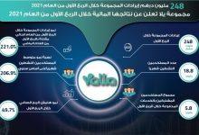 """صورة """"يلا """" تحقق 201.1 مليون درهم إيرادات من خدمات الدردشة و 47.3 مليون درهم من الألعاب الإلكترونية"""