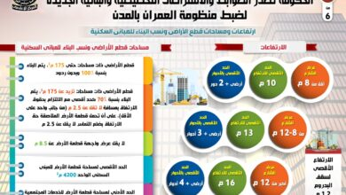 صورة عاجل:الحكومة تعلن رسميا  الضوابط الجديدة للبناء.. تعرف على كافة التفاصيل بجميع مناطق مصر