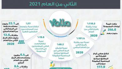 صورة 244.6 مليون درهم إيرادات مجموعة يلا عن الربع الثاني من العام 2021