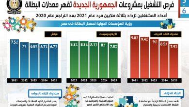صورة في تقرير بعنوان : فرص التشغيل بمشروعات الجمهورية الجديدة تقهر معدلات البطالة